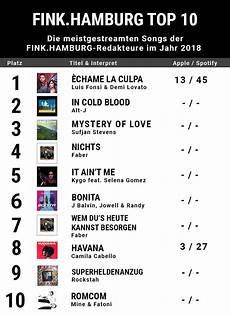Deer Chart 2018 Streaming Charts Das Sind Unsere Hits Aus 2018 Fink Hamburg