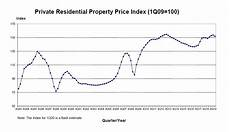 Singapore Property Price Index Chart Overall 1q2020