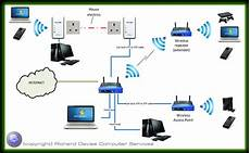 Network Types Computer Network Options Wired And Wireless Solutions