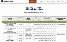 Milling Machine Speeds And Feeds Chart Feeds And Speeds The Definitive Guide Updated For 2020