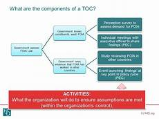 Components Of A Theory Introduction To Theory Of Change Youtube