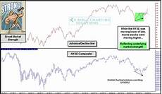 Nyse Ad Line Chart Nyse Advance Decline Line Hitting All Time Highs Shoe