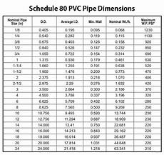 Pvc Pipe Fittings Chart Pvc Pipe Amp Fittings Sizing Chart Amp Pressure Ratings Sch