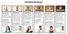 Skin Color Scale Chart Working Outdoors Safely A Guide To Avoiding Skin Cancer