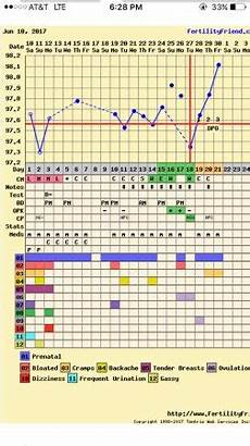 Bbt Charting For Dummies Is A Slow Rise Bbt Chart Ok Babycenter