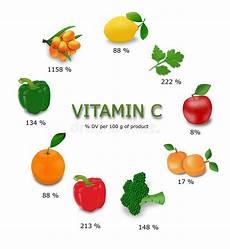 Vitamin C In Vegetables Chart Vitamin C Sources Stock Illustration Illustration Of
