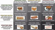Sandwich Chart The Sandwich Alignment Chart That S Tearing The Internet Apart