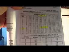Lp Gas Btu Chart Understanding Proper Size Gas Lines For Proper Btu Youtube