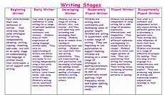 Stages Of Spelling Development Chart Academic Domains The Amazing World Of Child Development