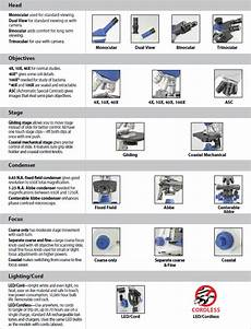 Types Of Microscopes Comparison Chart Compare Compound Microscope Features Ward S Science