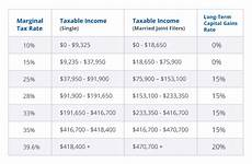 Capital Gain Rate Chart 12 Tax Tips For When You Sell Your Home Taxact Blog