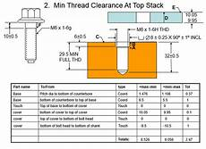 Heat Depth Chart Bolt Stacks Dimensional Consulting