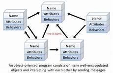 What Is Detailed Oriented Oop Basics Java Programming Tutorial