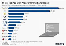 Concord 4 Programming Chart Chart The Most Popular Programming Languages Statista