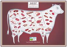 Beef Cuts Chart Poster How Would You Like Your Steak Cherished By Me