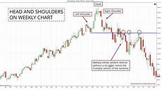 Inverted Head And Shoulders Chart Pattern Head And Shoulders Pattern Trading Guide In Depth