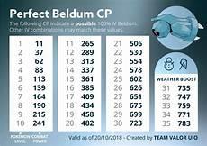 Beldum Iv Chart Beldum 100 Iv Cp Chart Thesilphroad