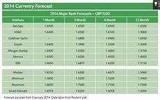 Euro Conversion To American Dollars Chart Pound Dollar Exchange Rate Forecasts 2014 Outlook For Gbp