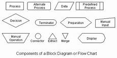 Manufacturing Flow Chart Symbols Diagrams Node Shapes In Tikz Tex Stack Exchange