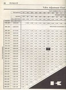 Thou To Mm Conversion Chart Valve Clearance Issues Chart Kzrider Forum Kzrider