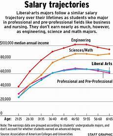 Liberal Arts Careers Liberal Arts Majors Find Good Paying Jobs Salaries Study
