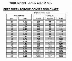 Rad Gun Torque Chart Hytorc Torcgun Zgun Jgun A1 Z Precision Impact Gun 3 4