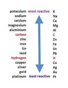 Metal Reactivity Chart What Is A Reactivity Series Quora