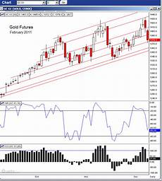 Bitcoin Active Chart Jesse S Caf 233 Am 233 Ricain Gold February Futures Daily Chart