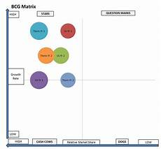 Business Portfolio Analysis Using The Bcg Matrix For Competitive Analysis Business