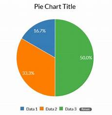 Chart That Shows Pie Chart Wcms Template Feature Gallery Cdc