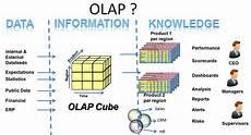 What Is Olap Olap是什么意思 百度知道