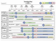 Transition Timeline Template Communication Plan Communication Plan Outline Example