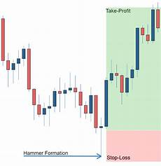 How To Understand Candlestick Chart How To Read A Candlestick Chart