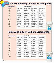 Swimming Pool Chemical Dosage Chart Pool Chemical Levels And Chemical Charts Intheswim Pool Blog