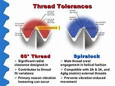 spiralock self locking threaded fastening solution