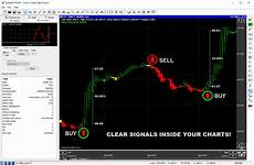 Best Technical Charting Software Stocks Charting Software
