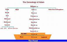 Adam And Family Chart Family Of Adam Seth And Posterity Scripturescript