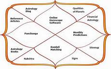 Kundali Vedic Birth Chart In Hindi Janma Kundali Software Free Vedic Astrology Vedic Birth