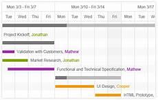 Telerik Gantt Chart Ganttchart Control Kendo Ui With Support For Jquery