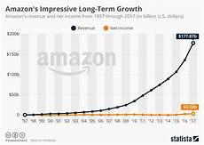 Amazon Fba Rank Chart Is Selling On Amazon Fba Worth It Business Partner Magazine