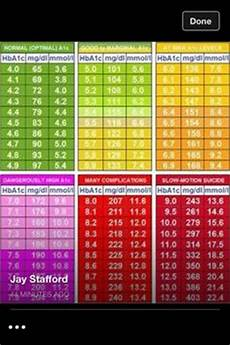 Show Me An A1c Chart Those Numbers Can Get Jumbled Up Post Doctor S Appointment