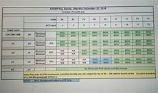 Faa Org Chart 2019 2019 Faa Pay Band Chart Released Atc
