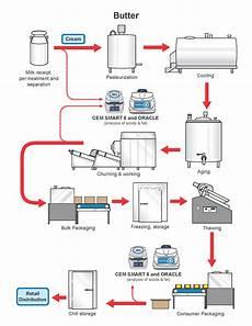 Production Process Butter Production Process