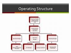 Franchise Structure Chart Krispy Kreme Doughnuts Kkd Case Studa