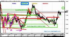 Forex Realtime Charts Real Time Forex Chart Eurusd W1 Analysis By Crazytraderfx