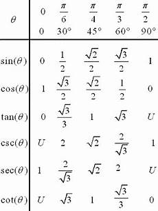 Basic Trig Functions Chart Table For The 6 Trigonometric Functions For Special Angles