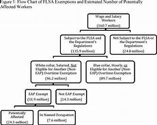 Definition Of Exempt Employees Federal Register Defining And Delimiting The Exemptions
