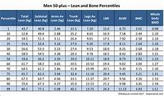 Bone Mass Chart Kg Accurate Body Composition Bodyscan Data Bodyscan