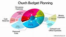Church Budget Church Budget Planning Bdm Mortgage Services