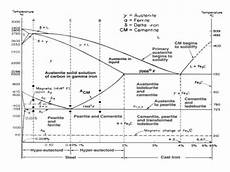 Iron Carbon Phase Diagram What Is The Use Of An Iron Carbon Diagram Quora